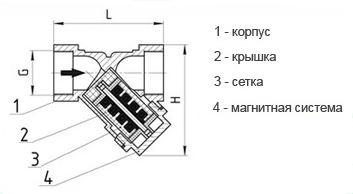Конструкция муфтового магнитного преобразователя
